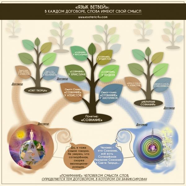 Язык ветвей, Язык как отражение Договора, Словарь Эзотерических терминов, Иврит переводы